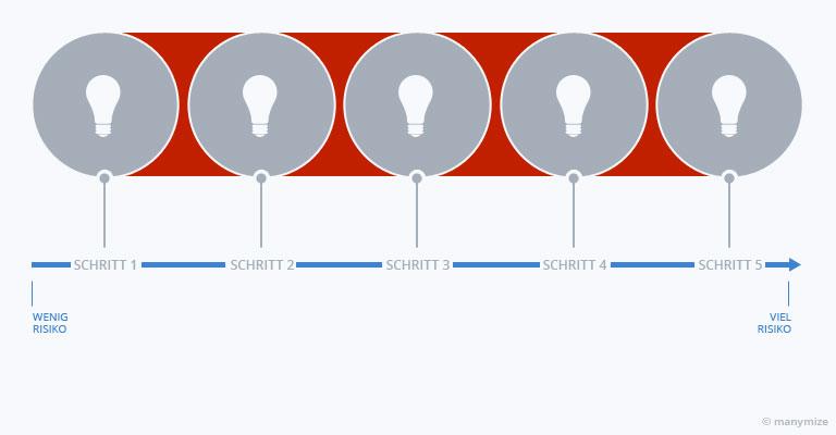 Der Rote Faden der digitalen Transformation