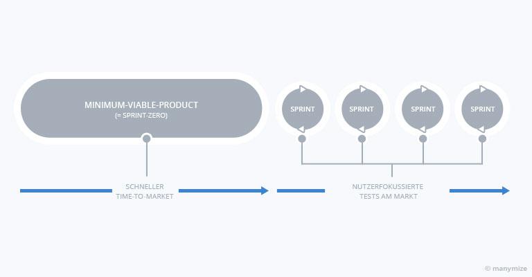 Digital Transformation Process: Zwei Phasen aus Wasserfall- und Agiler Entwicklung