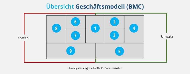Business-Model-Canvas in der Geschäftsmodellanalyse
