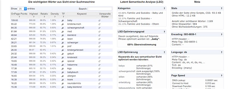 Content-Marketing-Analyse
