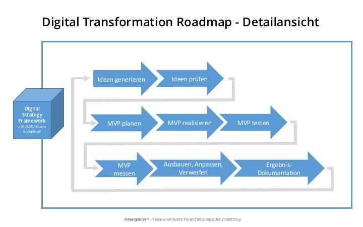 Digitale Transformation Roadmap