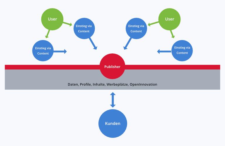 Digitales Publishing-Geschäftsmodell wie Curved.de und The Edit