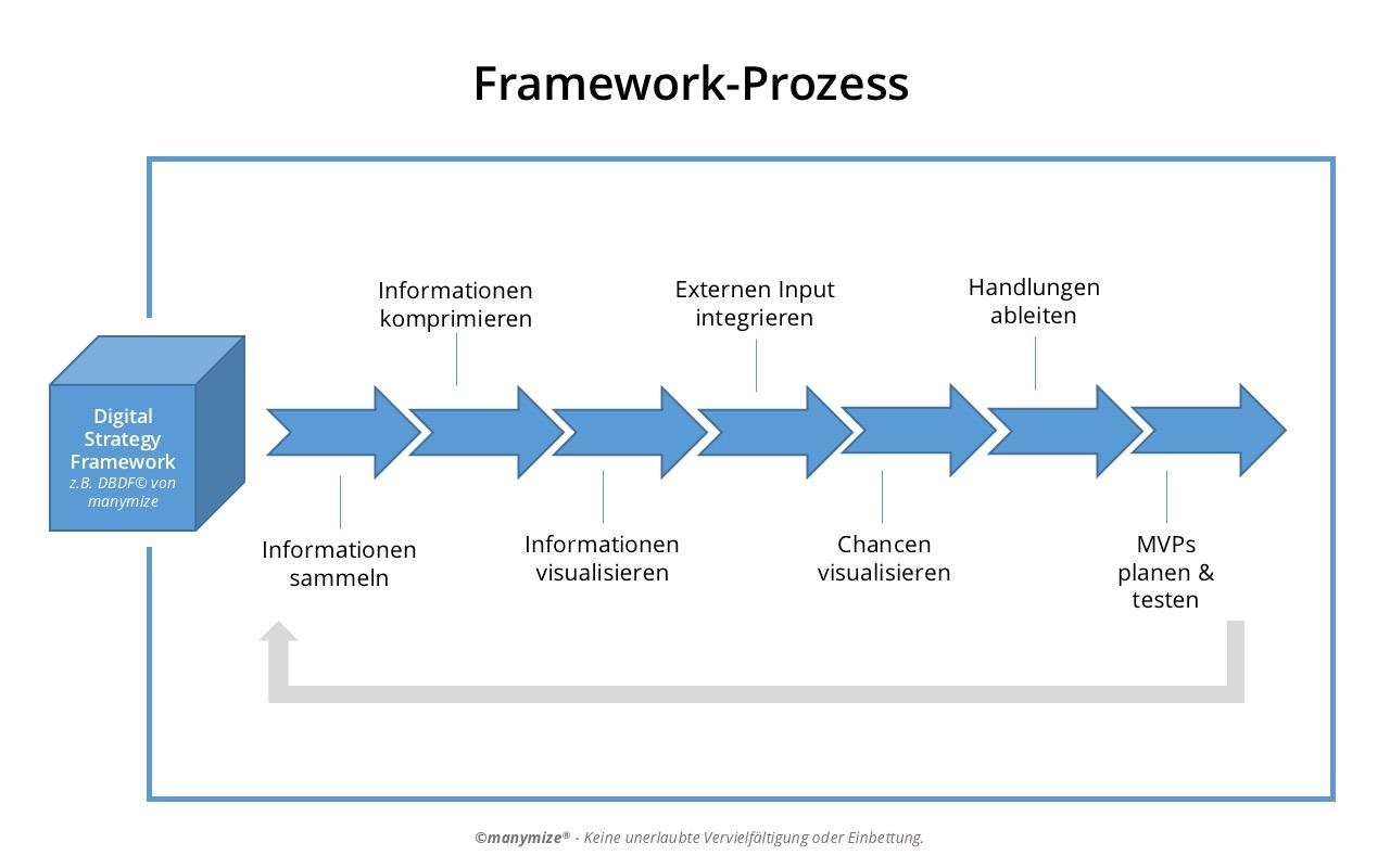 Digital Strategy Framework