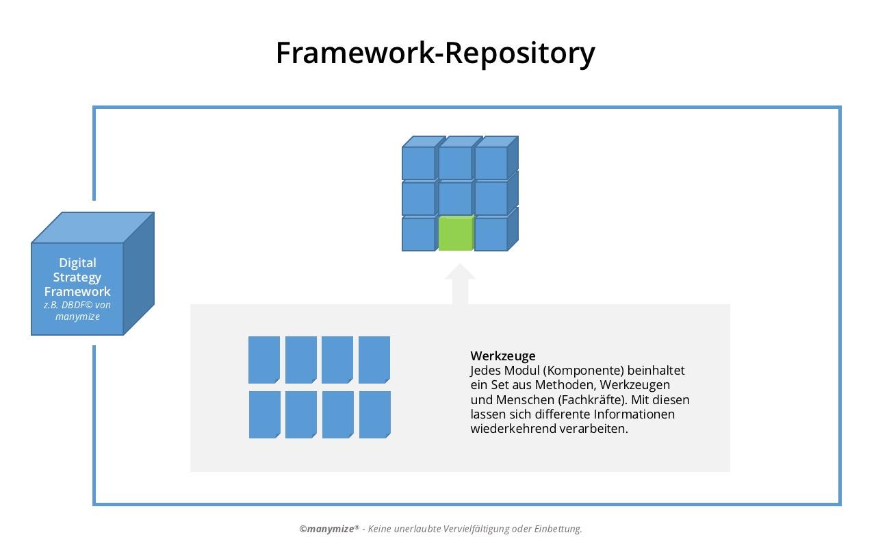 Digital Strategy Framework - Aufgaben und Ziele