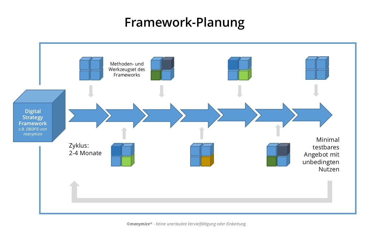 Digital Strategy Framework – Entwicklung digitaler Geschäftschancen