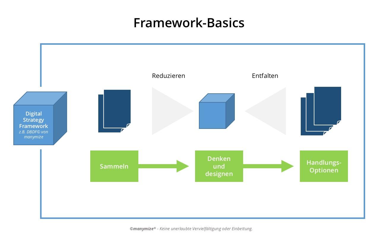 Digital Strategy Framework im Alltag einsetzen