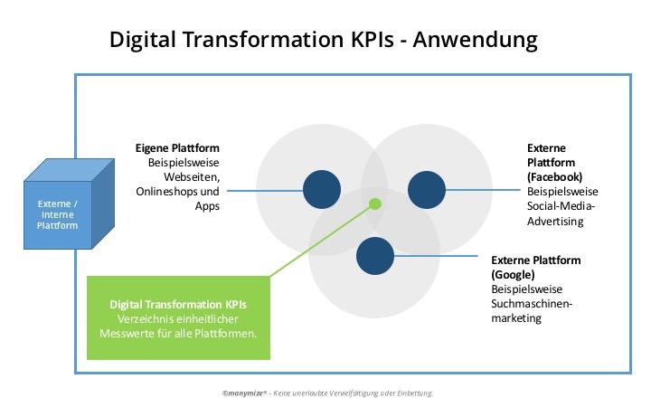Digitale Transformation KPIs in der Anwendung