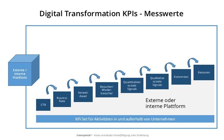 Digital Transformation KPIs für Plattformen