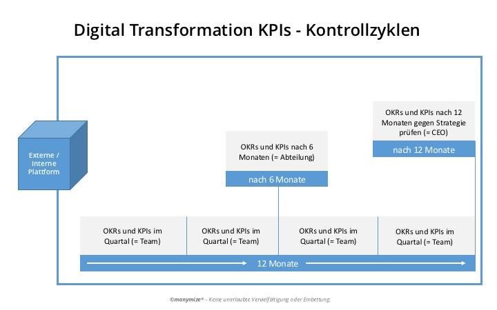 Digital Transformation KPIs – Zyklus und OKRs