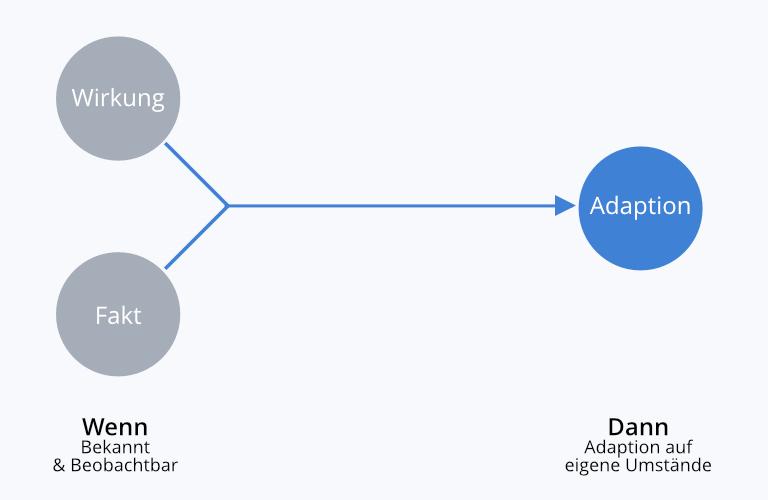 Design-Thinking: Deduktives und Induktives Denken