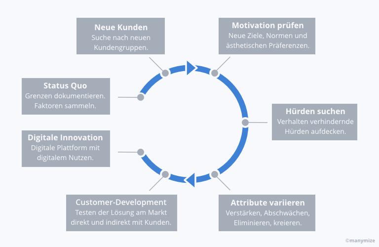 Systematische Innovation mit Innovations-Methoden
