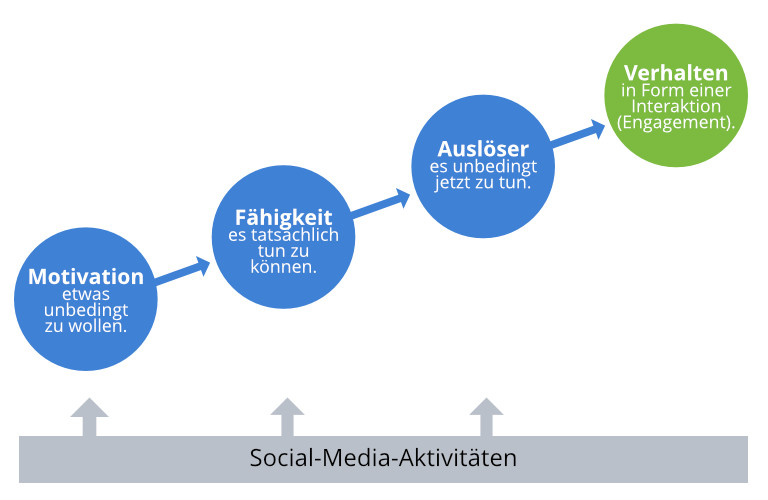 Verhaltenspsychologie und Social-Media-Marketing