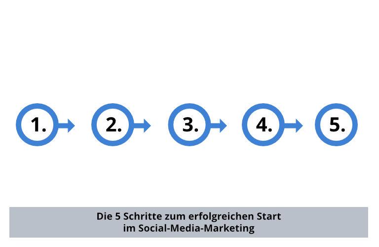 Social-Media-Marketing erfolgreich starten – die fünf Schritte.