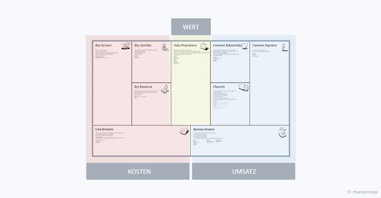 Drei Kernelemente des Business-Model-Canvas
