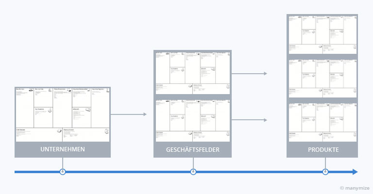 Business Model Canvas - Dekonstruktion der Wertschöpfung