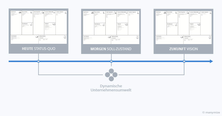 Business-MOdel-Canvas im zeitlichen Kontext