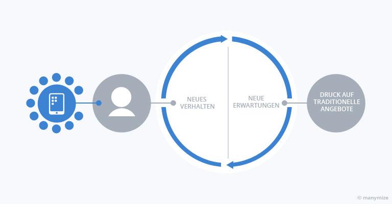 Digital Transformation Process: Druck durch digitale Lösungen auf etablierte Wertschöpfungen