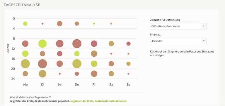 Social-Analytics zur Analyse von Wochentagen und Uhrzeiten